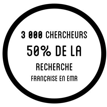 3 000 chercheurs 50% de la  recherche française en emr