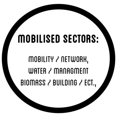 Mobilised sectors