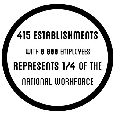 415 etablishments with 8000 employees