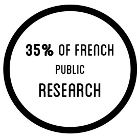 35% of french public research