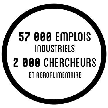 57 000 emplois industriels - 2000 chercheurs agroalimentaire