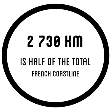 270 kms is half of the total french coastline