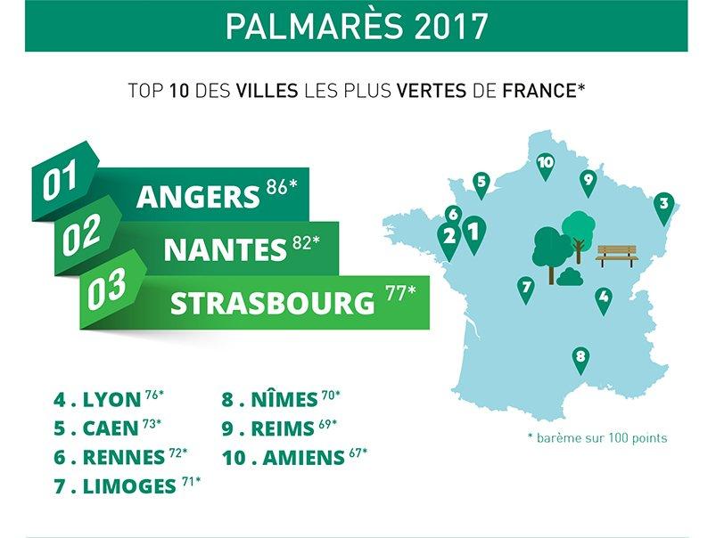 Palmarès 2017 des villes les plus vertes de France