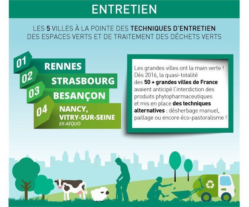 Rennes, ville à la pointe des techniques d'entretien des espaces verts